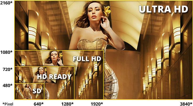 Ultra High Definition (Ultra HD, UHD oder 4K) liefert Ihnen eine bisher noch nicht dagewesene Bildqualität mit einer Auflösung von beeindruckenden 3.840 x 2.160 Bildpunkten. Mit 8,3 Megapixel bietet Ultra HD viermal so viele Bildpunkte wie Full HD.